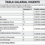 Salarios Nicaragüenses a negociación en Enero