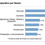 Mayor parte de las contrataciones en abril-junio serán temporales, según encuesta de empleo de Manpower