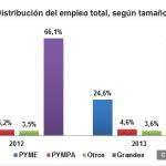 Las PYME contribuyen con el 33% del PIB Nacional