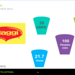 Dos Pinos, Maggi y Cola Cola las marcas más elegidas por los ticos