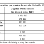 Llegadas internacionales del primer semestre sobrepasan registros de los últimos 4 años