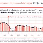 Empleadores en Costa Rica prevén un incremento moderado de trabajo para el primer trimestre del 2015, según encuesta