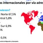 Costa Rica capta el 26,7% de los turistas que viajan a Centroamérica