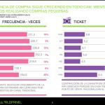 Hogares centroamericanos gastas menos en visitas a puntos de venta, según estudio.