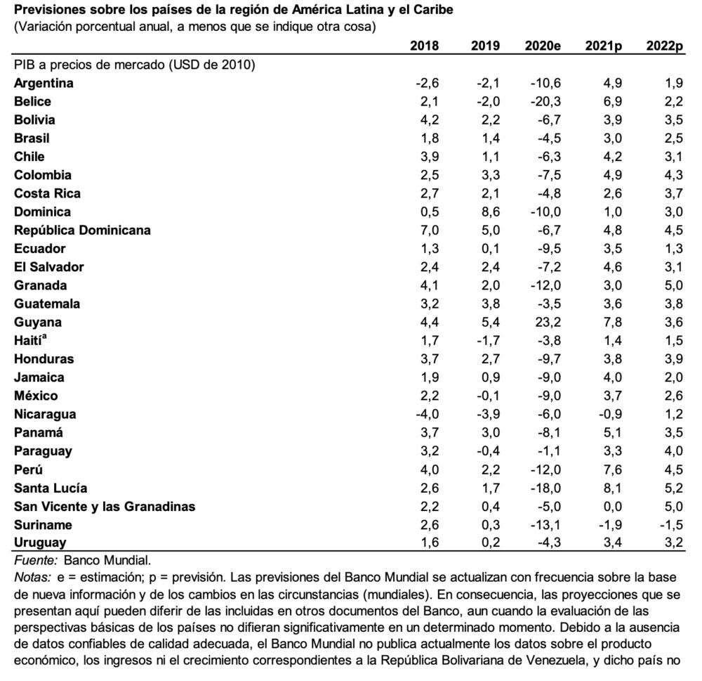 Previsiones sobre los países de la región de América Latina y el Caribe