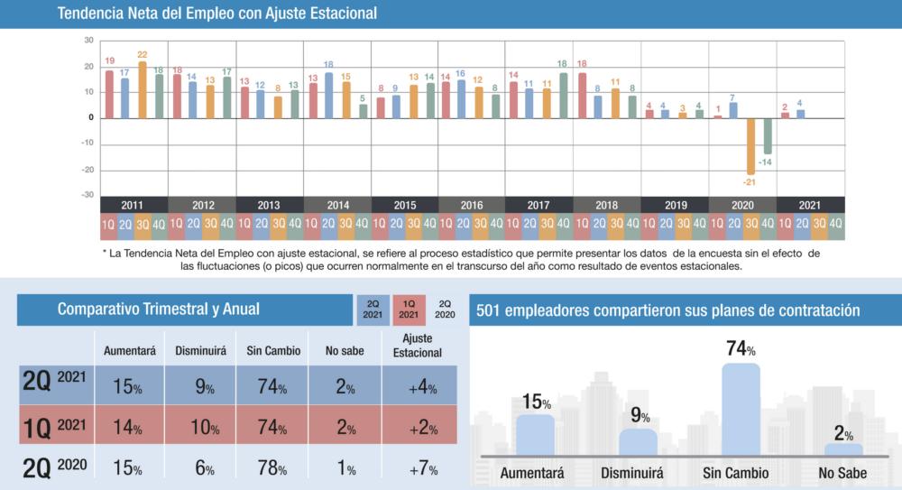 Expectativas de contratación en Costa Rica
